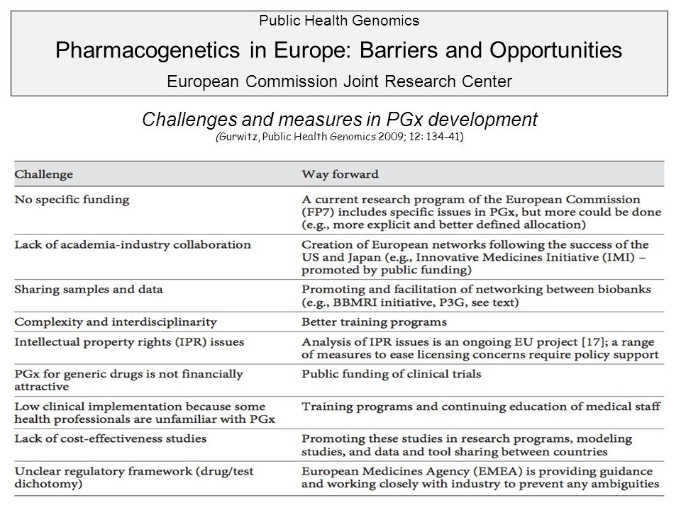 Pharmacogenetics in Europe: Barriers and Opportunities
