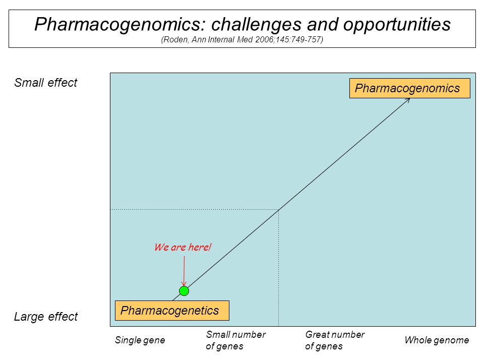 Pharmacogenomics: challenges and opportunities