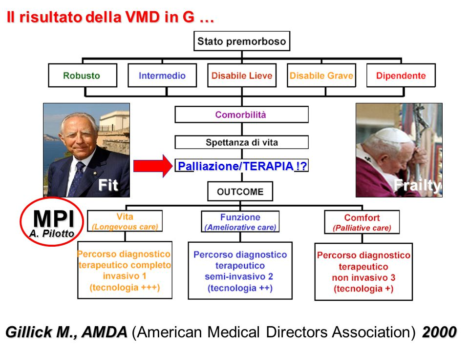 MPI Il risultato della VMD in G … Fit Frailty
