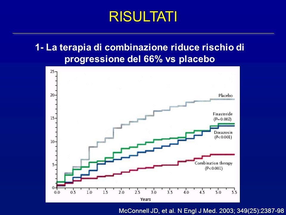 RISULTATI 1- La terapia di combinazione riduce rischio di progressione del 66% vs placebo.