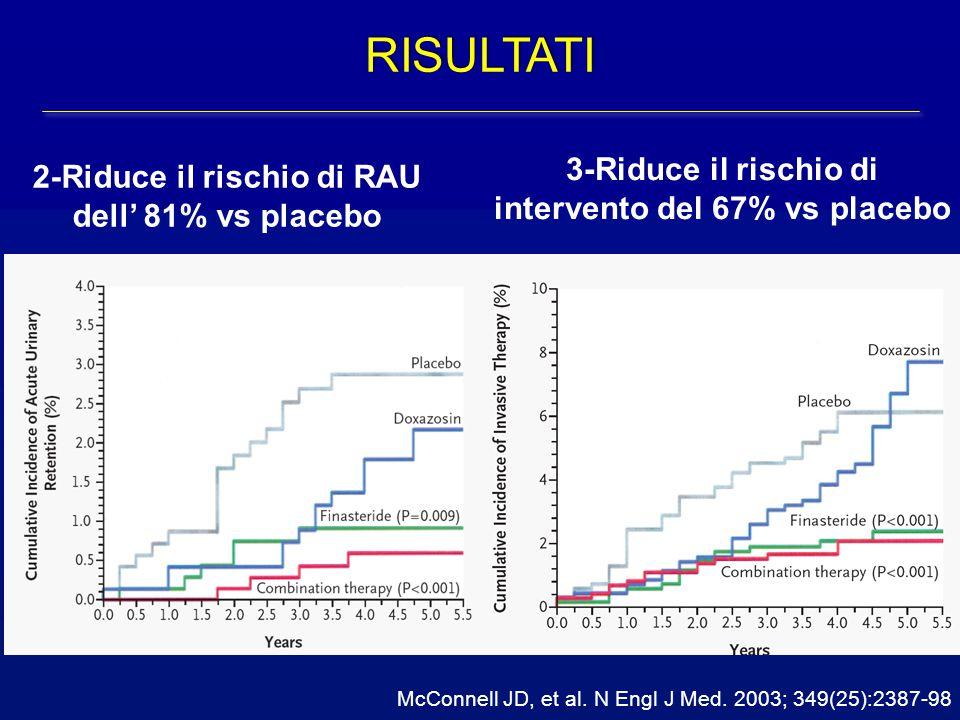 RISULTATI 3-Riduce il rischio di intervento del 67% vs placebo