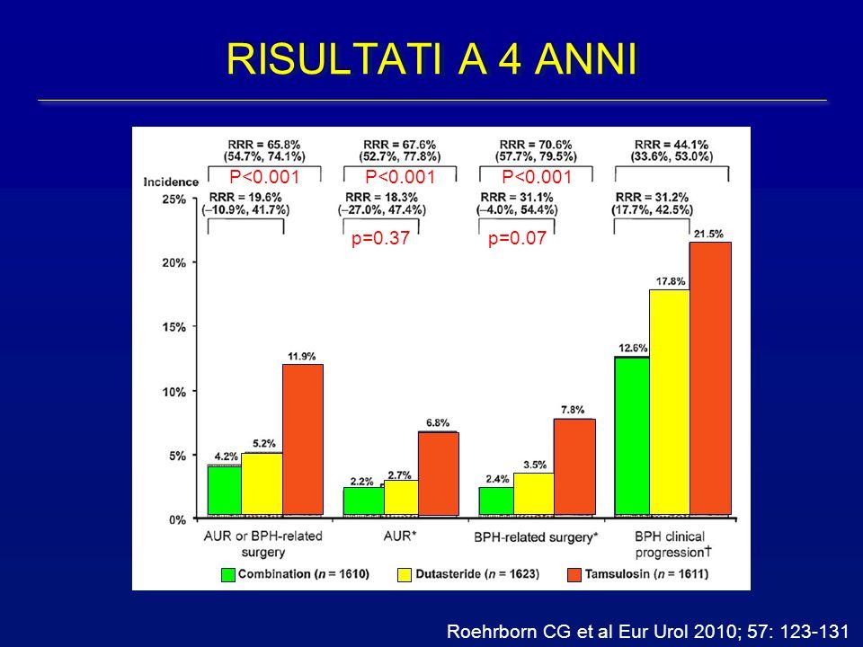 RISULTATI A 4 ANNI P<0.001 P<0.001 P<0.001 p=0.37 p=0.07
