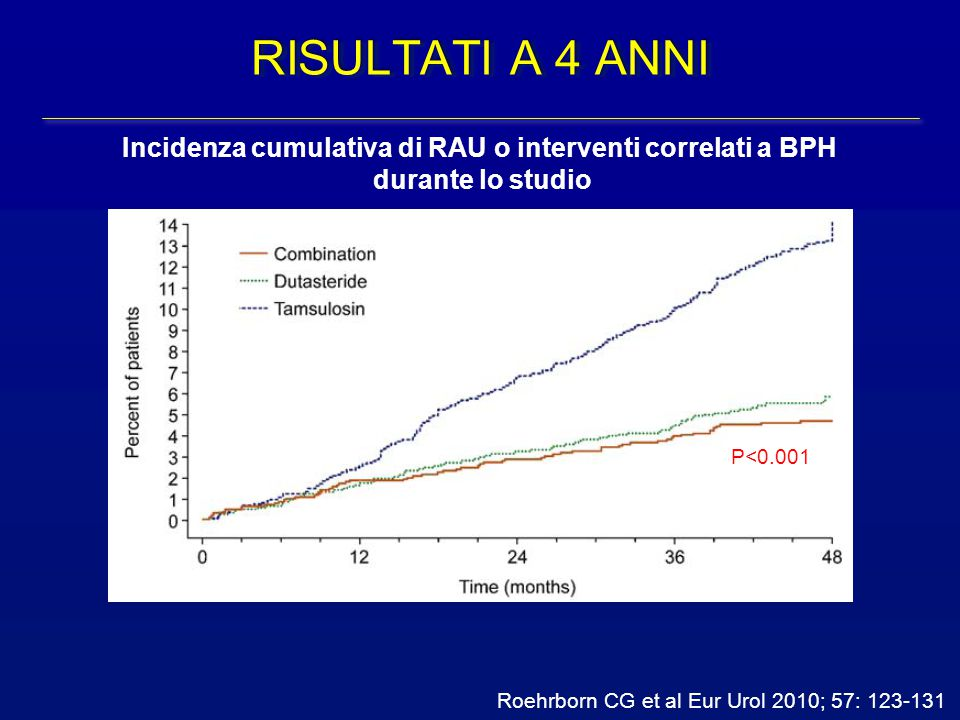 Incidenza cumulativa di RAU o interventi correlati a BPH