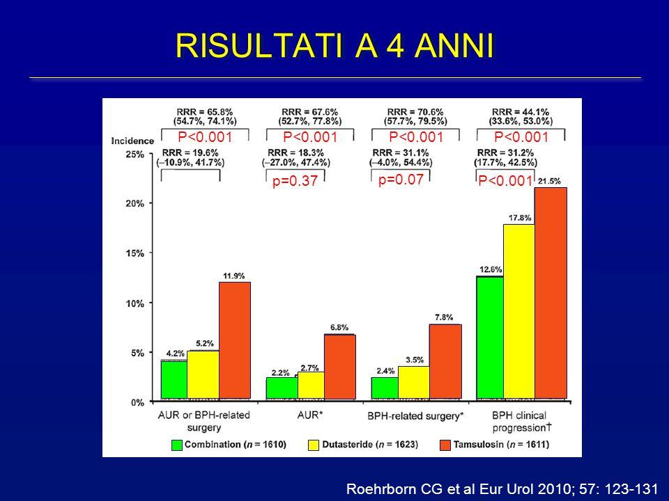 RISULTATI A 4 ANNI P<0.001 P<0.001 P<0.001 P<0.001 p=0.37