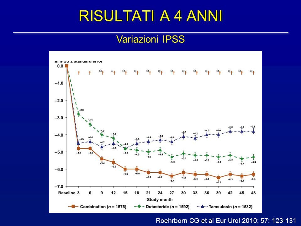 RISULTATI A 4 ANNI Variazioni IPSS