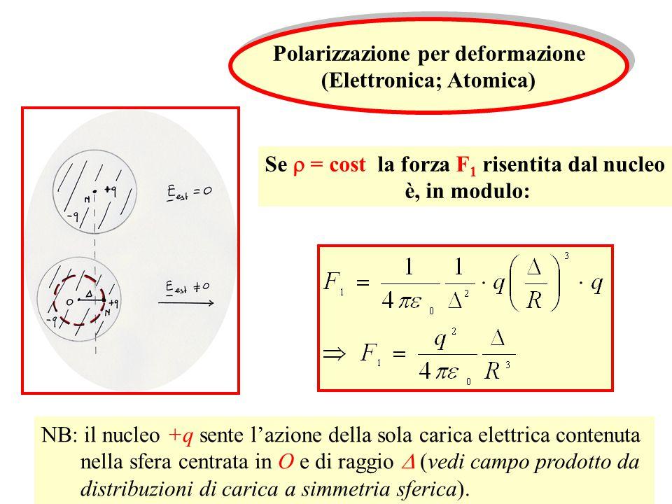 Polarizzazione per deformazione (Elettronica; Atomica)