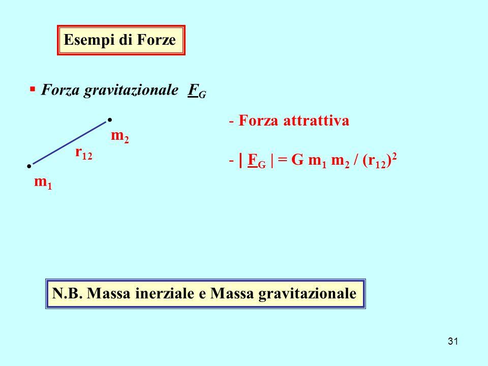 · · Esempi di Forze Forza gravitazionale FG Forza attrattiva m2