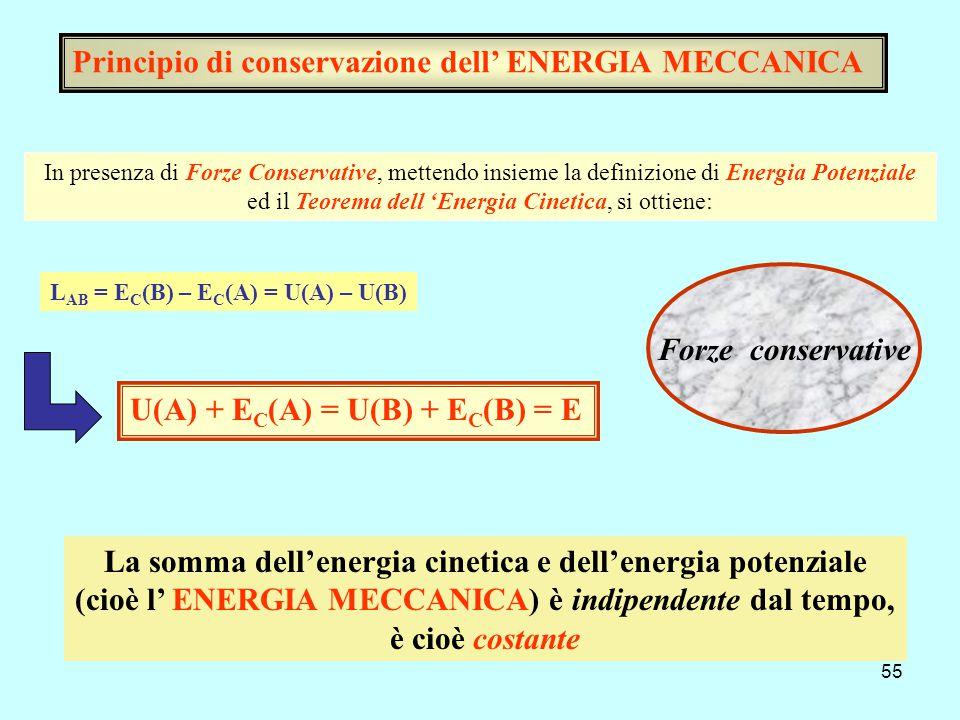 Principio di conservazione dell' ENERGIA MECCANICA
