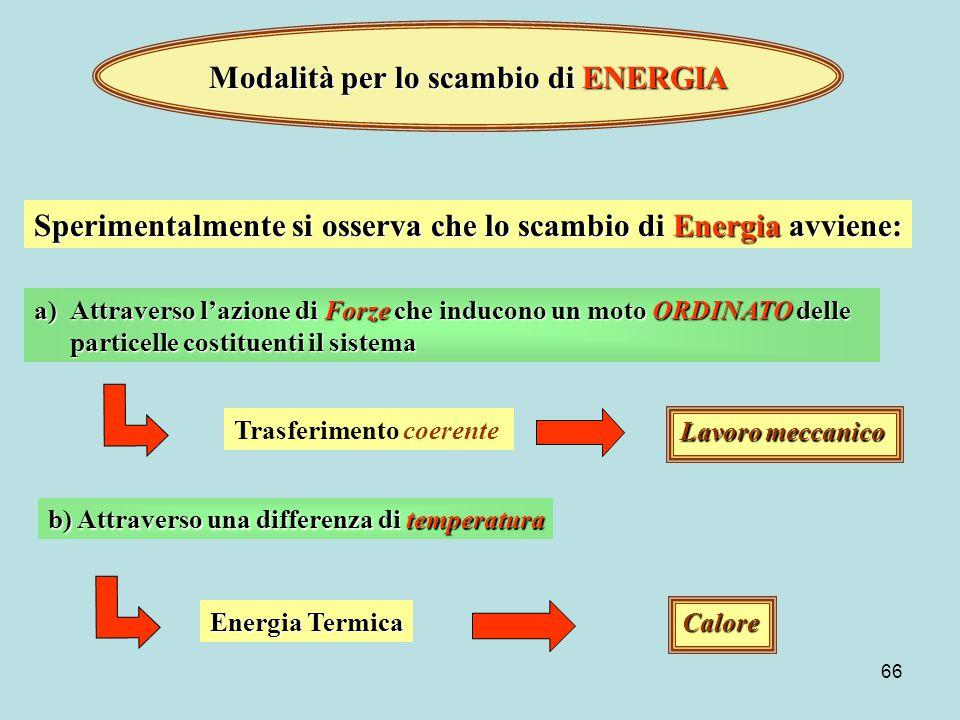 Modalità per lo scambio di ENERGIA