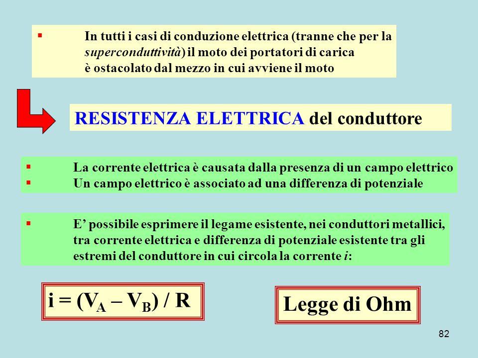 i = (VA – VB) / R Legge di Ohm RESISTENZA ELETTRICA del conduttore
