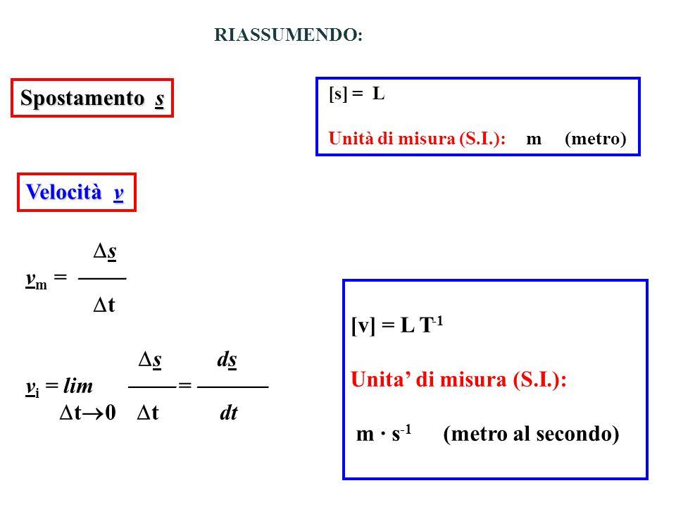 m · s-1 (metro al secondo)