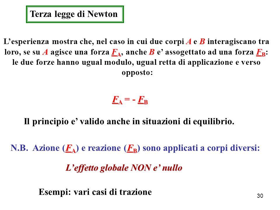 le due forze hanno ugual modulo, ugual retta di applicazione e verso