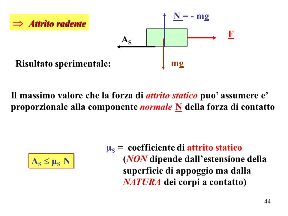  Attrito radente N = - mg F AS Risultato sperimentale: mg