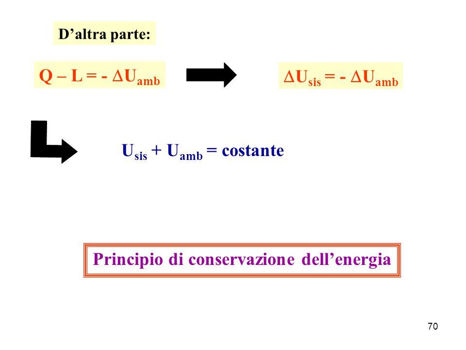 Principio di conservazione dell'energia