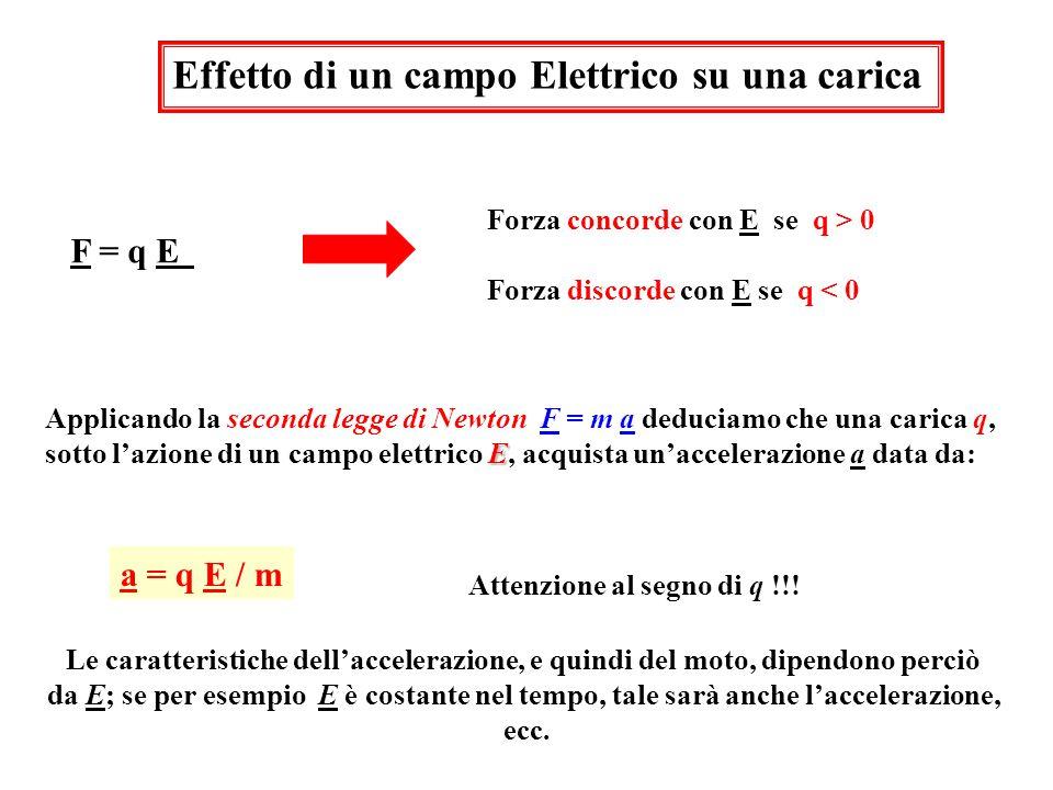 Effetto di un campo Elettrico su una carica