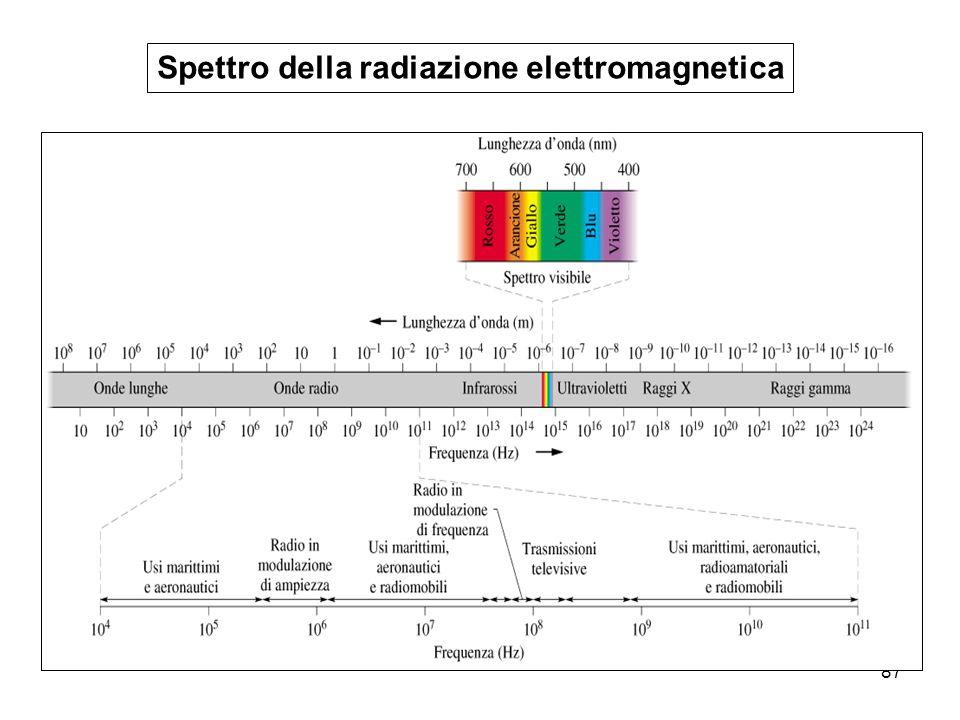 Spettro della radiazione elettromagnetica