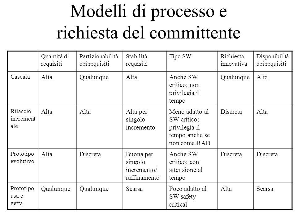 Modelli di processo e richiesta del committente