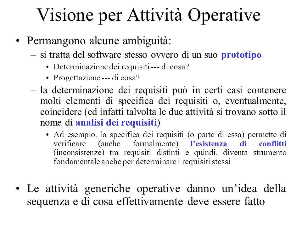 Visione per Attività Operative