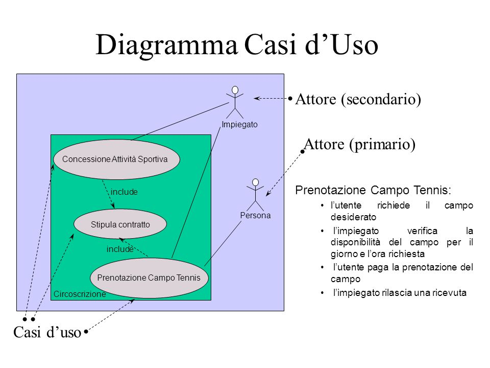 Diagramma Casi d'Uso Attore (secondario) Attore (primario) Casi d'uso