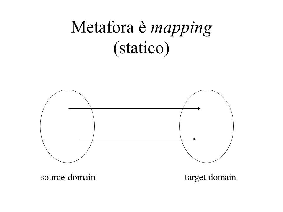 Metafora è mapping (statico)