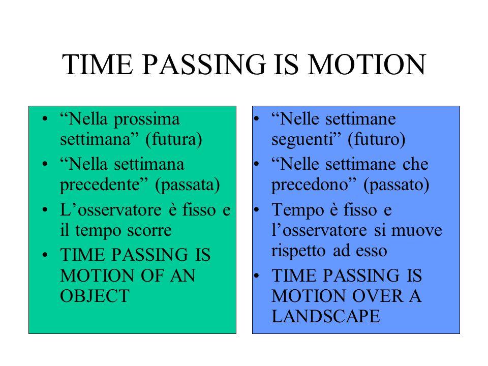 TIME PASSING IS MOTION Nella prossima settimana (futura)