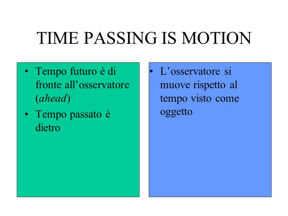 TIME PASSING IS MOTION Tempo futuro è di fronte all'osservatore (ahead) Tempo passato è dietro.