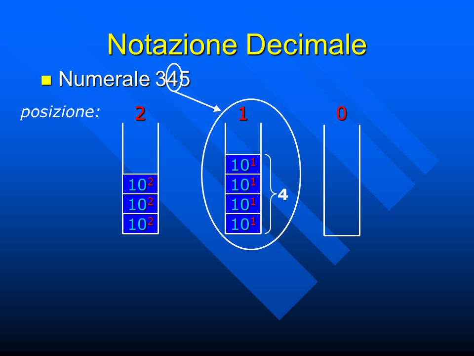 Notazione Decimale Numerale 345 posizione: 2 102 2 101 1 1 4