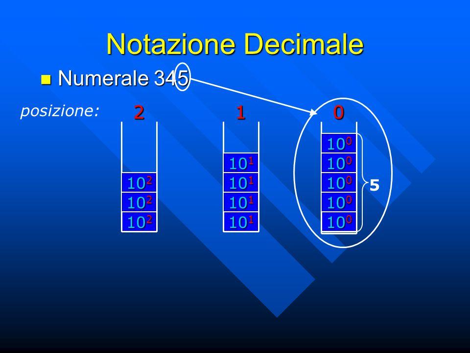 Notazione Decimale Numerale 345 posizione: 2 102 2 101 1 1 100 5