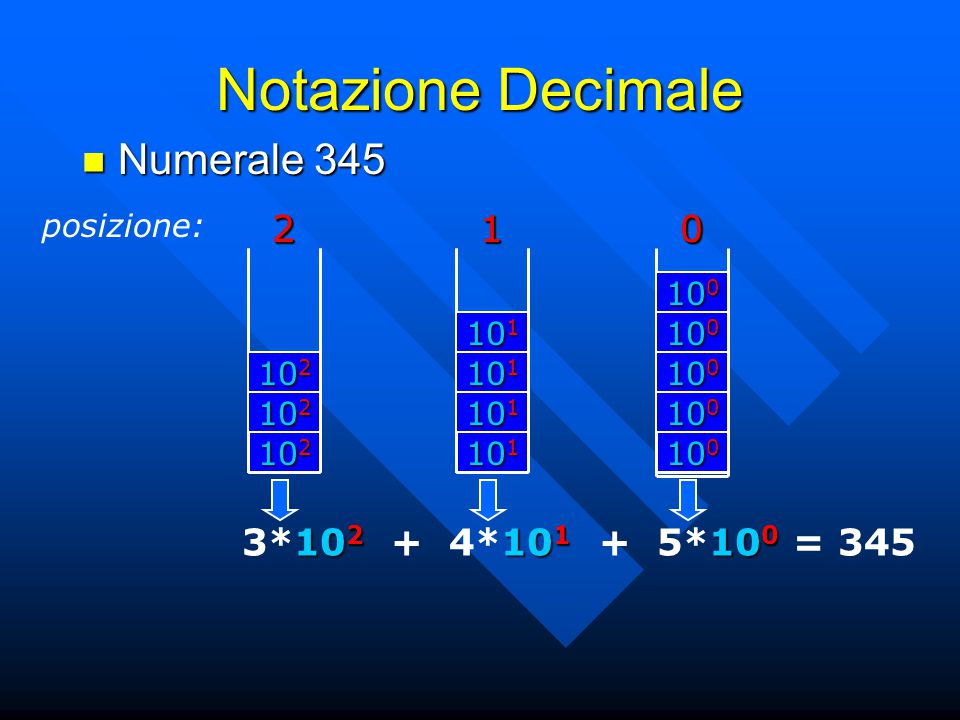 Notazione Decimale Numerale 345 2 2 1 1 3*102 + 4*101 + 5*100 = 345