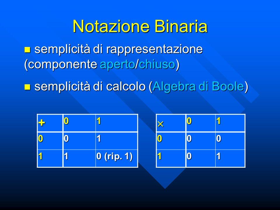 Notazione Binaria semplicità di rappresentazione (componente aperto/chiuso) semplicità di calcolo (Algebra di Boole)