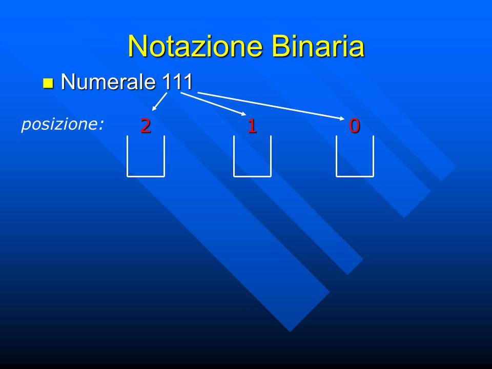 Notazione Binaria Numerale 111 posizione: 2 1