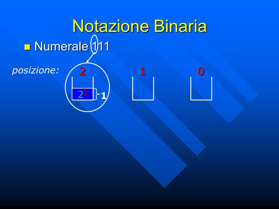 Notazione Binaria Numerale 111 posizione: 2 1 22 1