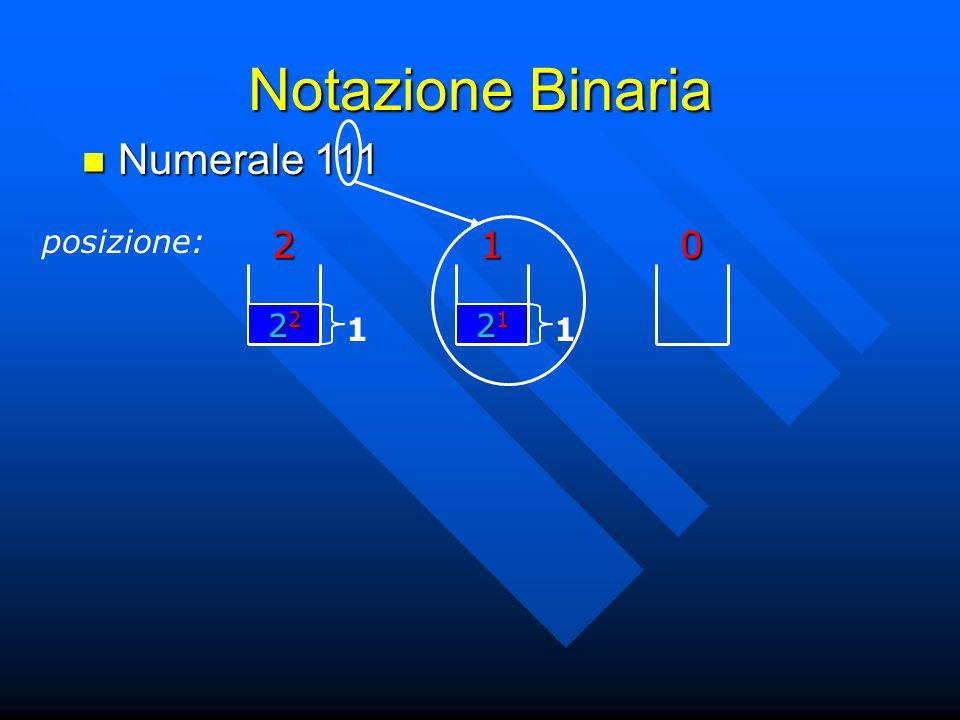 Notazione Binaria Numerale 111 posizione: 2 1 22 1 21 1