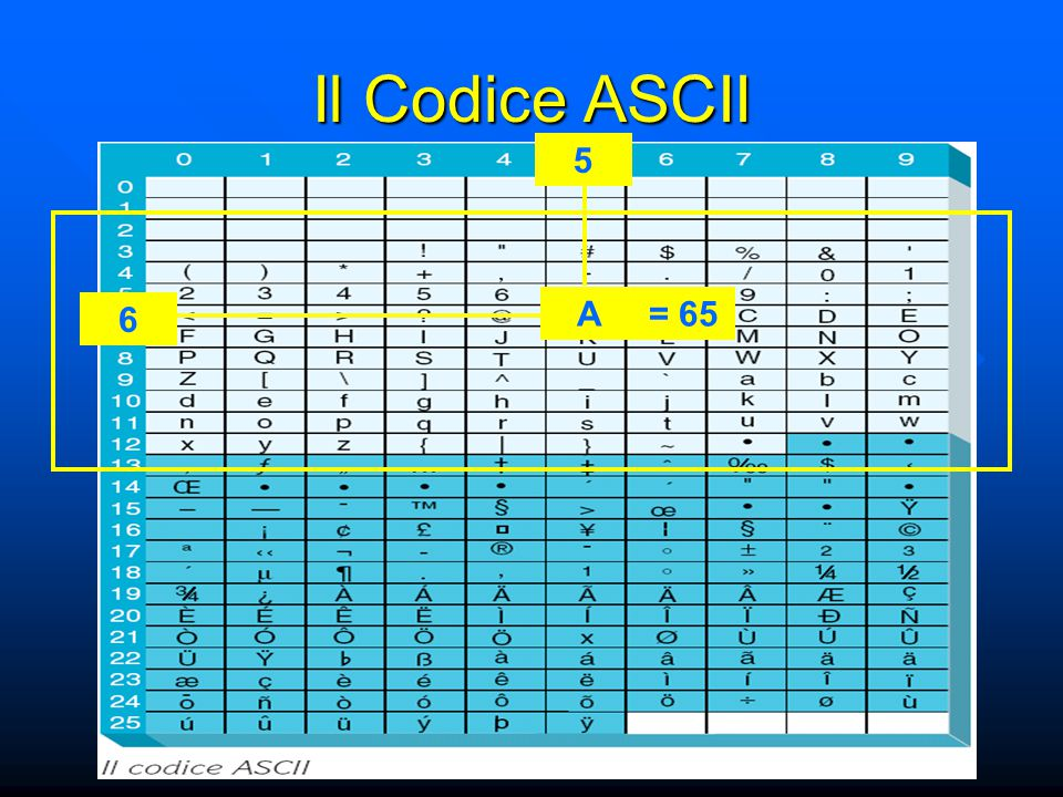 Il Codice ASCII 6 5 A = 65