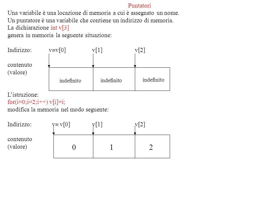 Puntatori Una variabile è una locazione di memoria a cui è assegnato un nome. Un puntatore è una variabile che contiene un indirizzo di memoria.