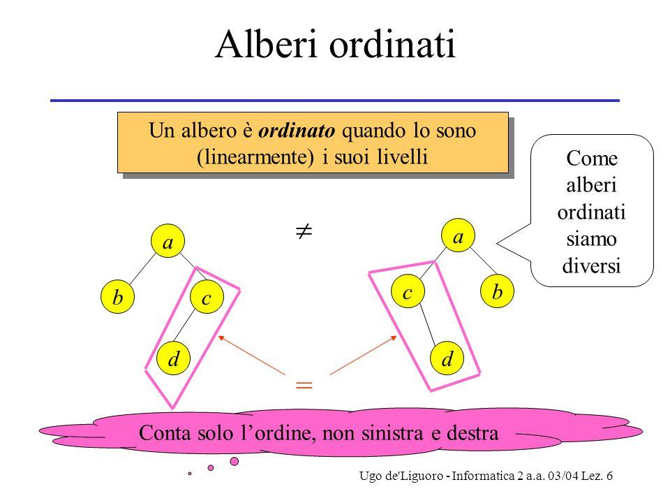 Alberi ordinati Un albero è ordinato quando lo sono (linearmente) i suoi livelli. Come alberi ordinati siamo diversi.