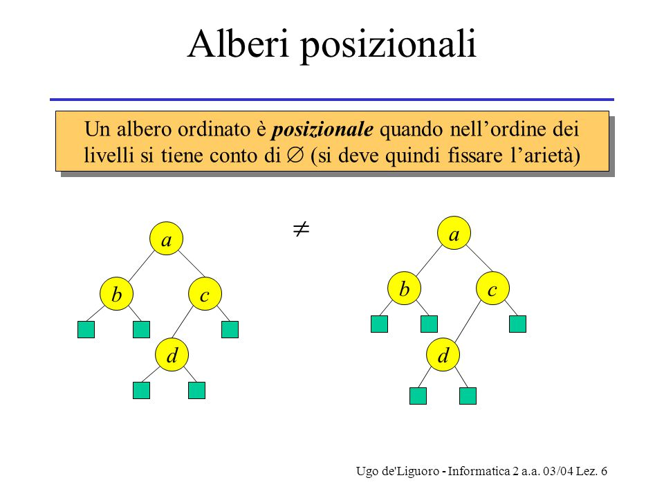 Alberi posizionali Un albero ordinato è posizionale quando nell'ordine dei livelli si tiene conto di  (si deve quindi fissare l'arietà)