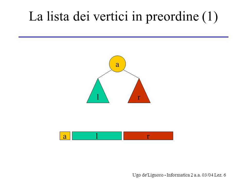 La lista dei vertici in preordine (1)