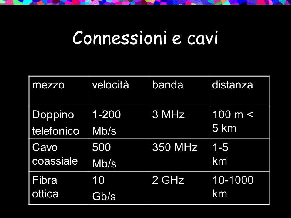 Connessioni e cavi mezzo velocità banda distanza Doppino telefonico