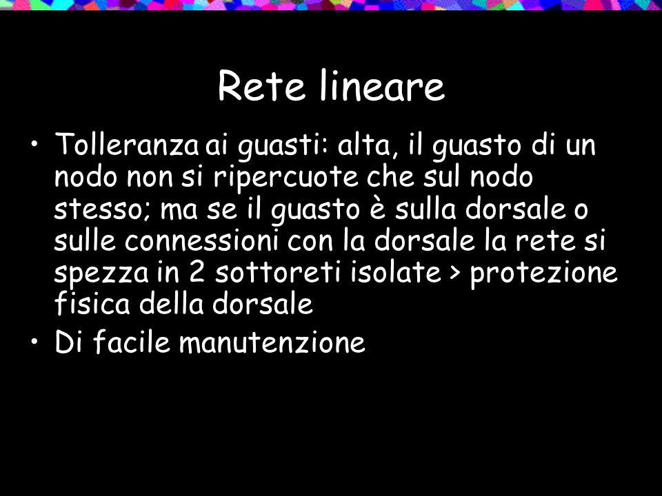 Rete lineare