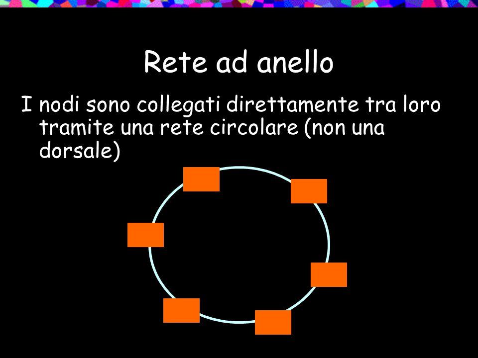 Rete ad anello I nodi sono collegati direttamente tra loro tramite una rete circolare (non una dorsale)