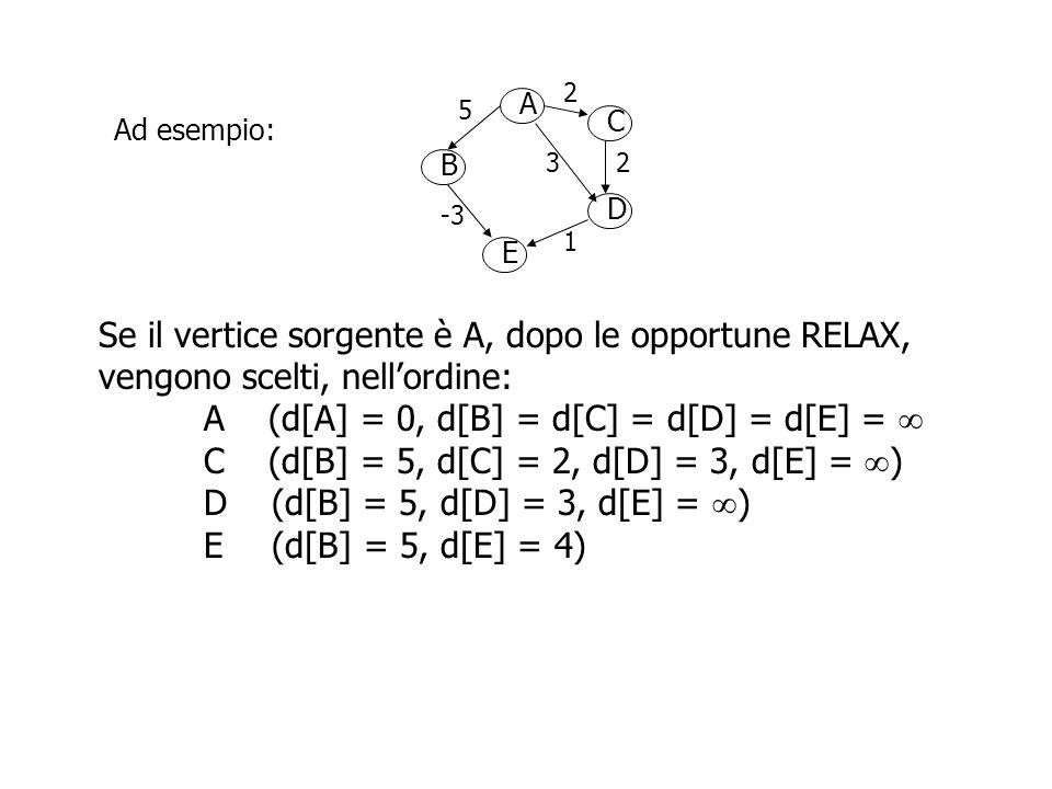Se il vertice sorgente è A, dopo le opportune RELAX,