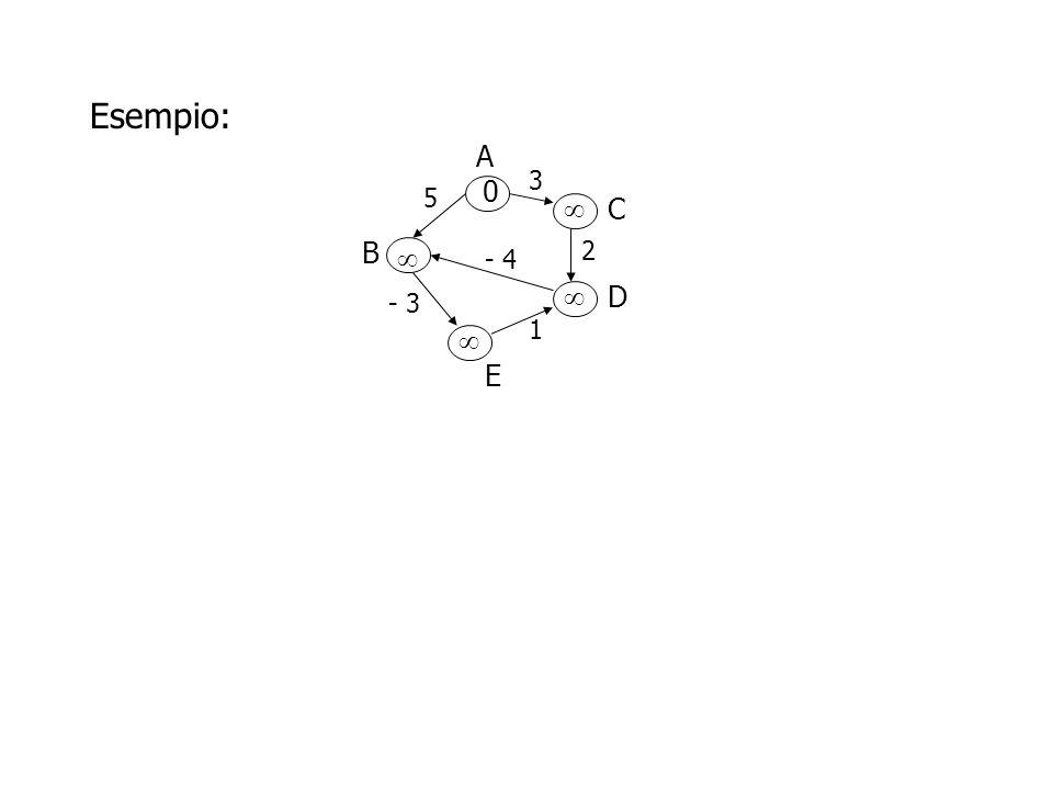 Esempio: A B D C E 3 5 2 - 4 - 3 1 