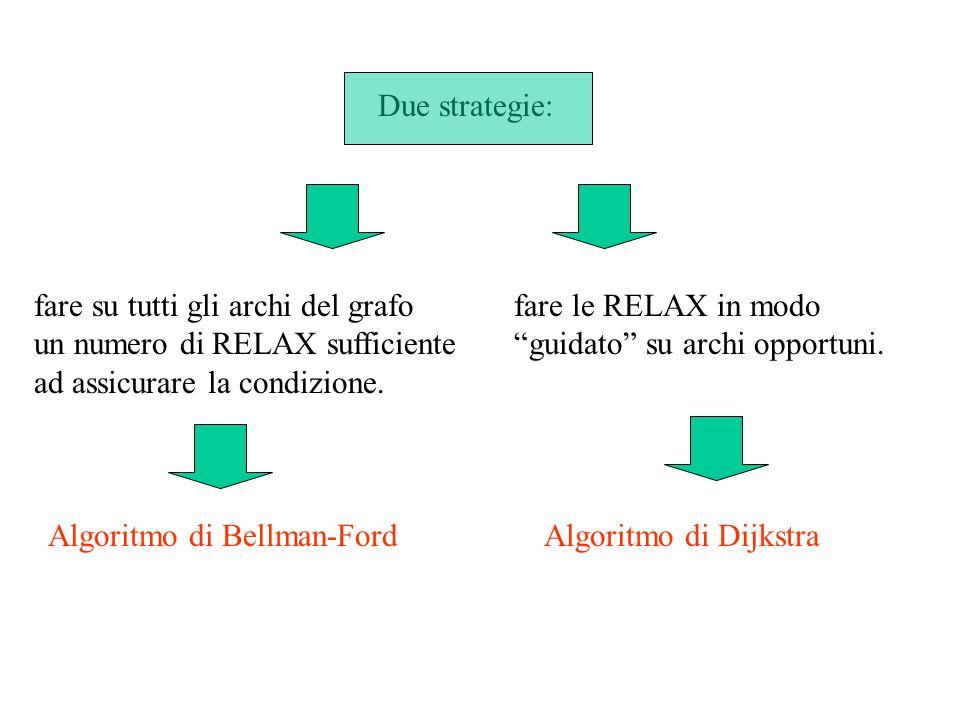 Due strategie: fare su tutti gli archi del grafo. un numero di RELAX sufficiente. ad assicurare la condizione.