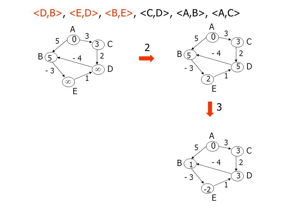 <D,B>, <E,D>, <B,E>, <C,D>, <A,B>, <A,C>