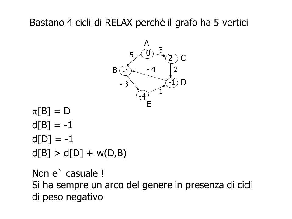 Bastano 4 cicli di RELAX perchè il grafo ha 5 vertici