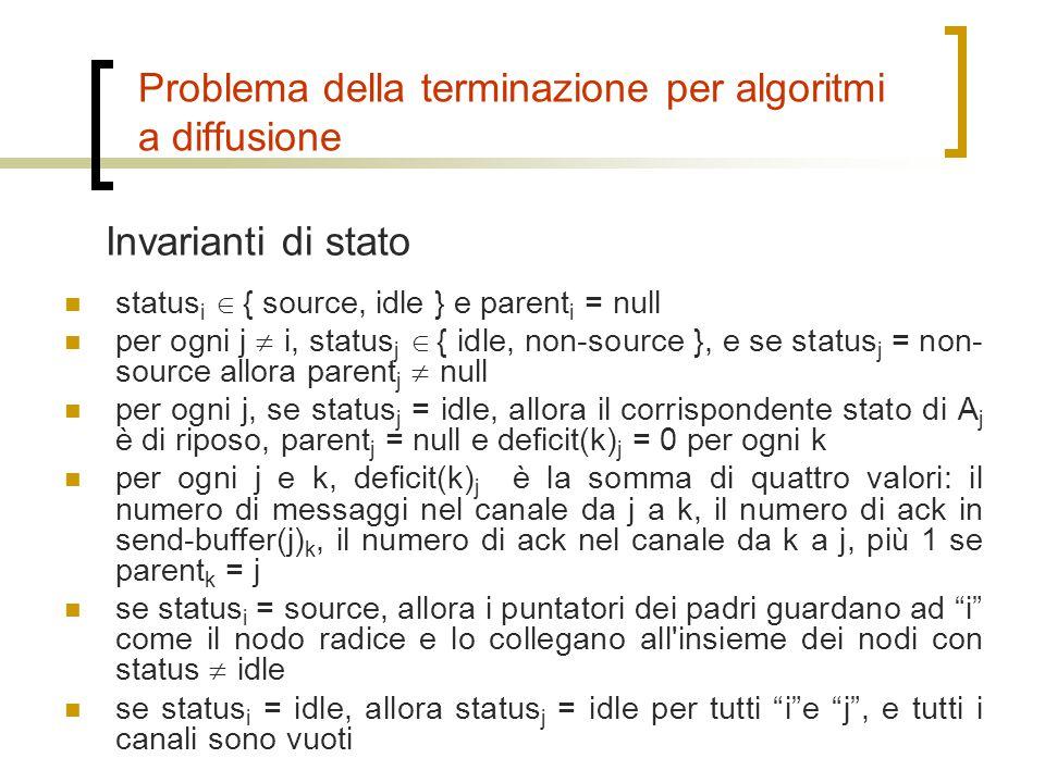 Problema della terminazione per algoritmi a diffusione