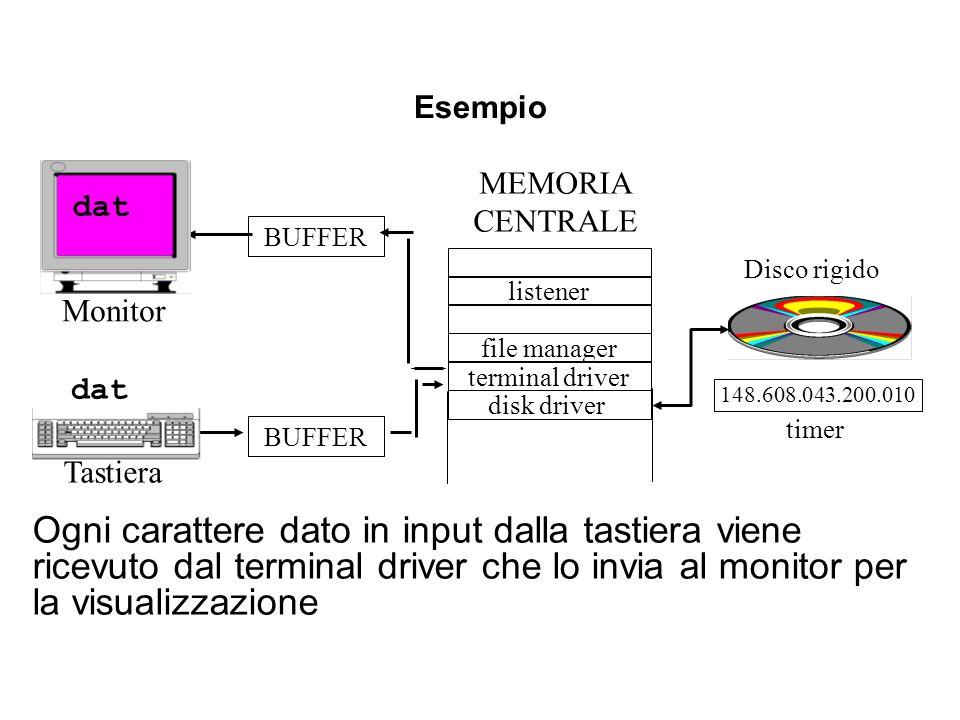 Esempio MEMORIA. CENTRALE. dat. BUFFER. Disco rigido. listener. Monitor. file manager. terminal driver.
