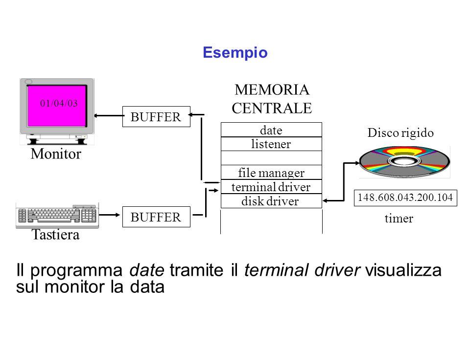 Esempio MEMORIA. CENTRALE. 01/04/03. BUFFER. date. Disco rigido. listener. Monitor. file manager.