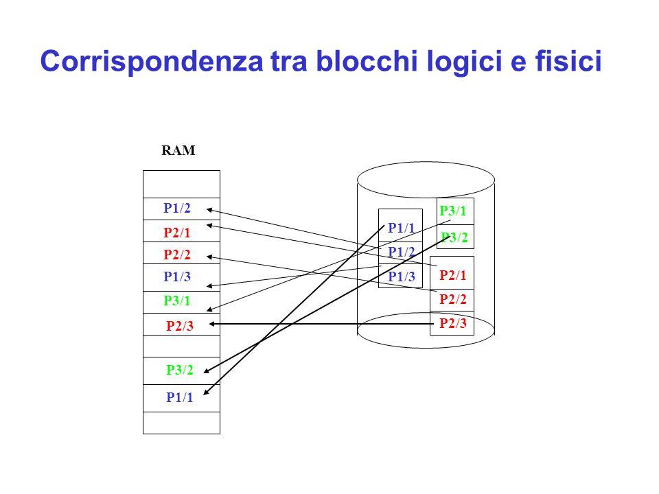 Corrispondenza tra blocchi logici e fisici